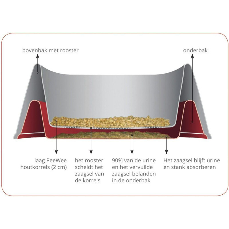 Science selective rat 15kg